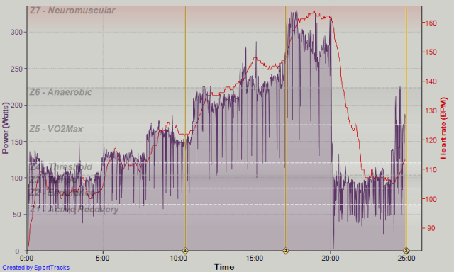 Sportstracks Powercal Calibration Run - Power and Heart Rate Plot
